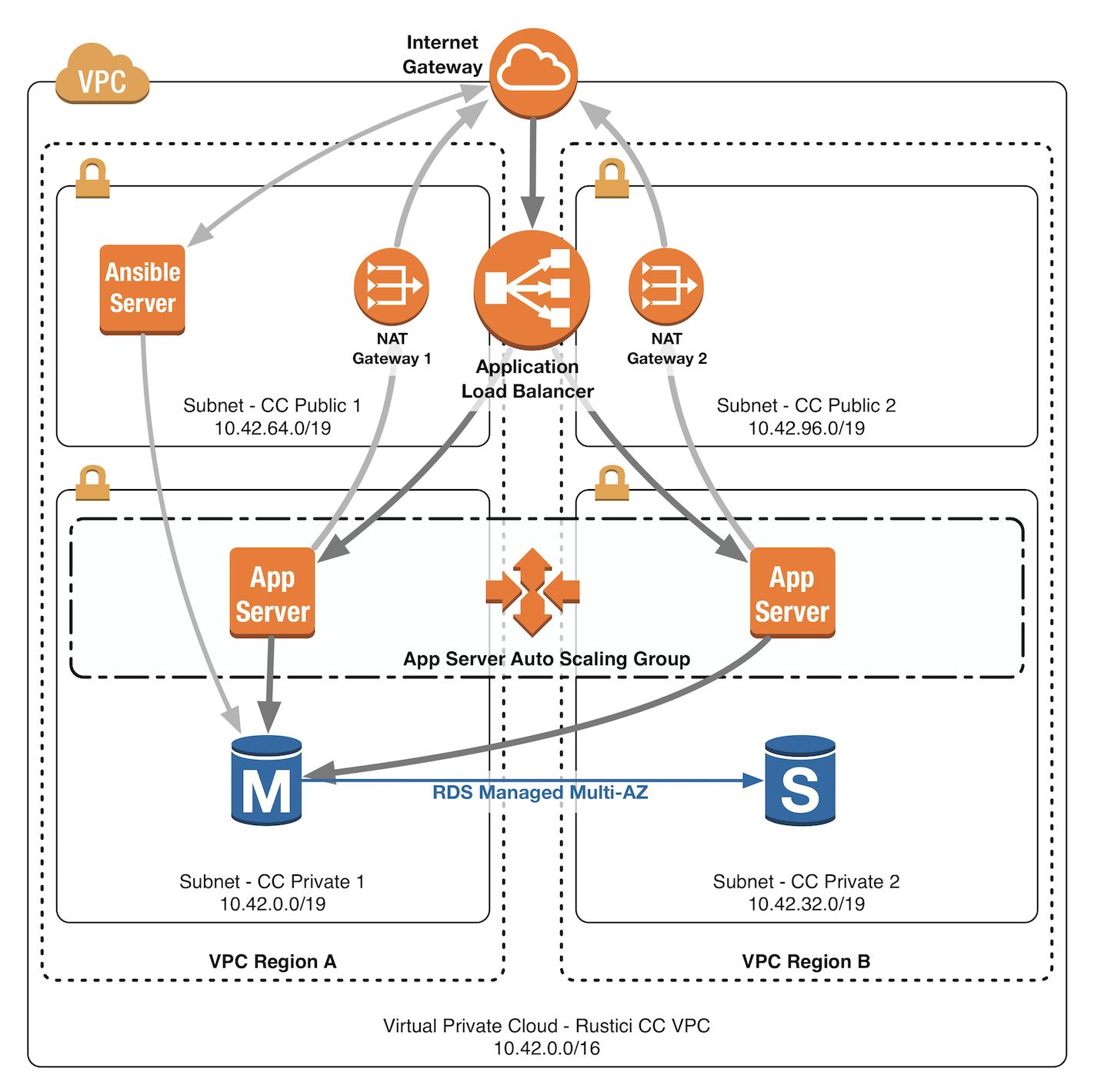 1  VPC Setup · Content Controller Self-Hosting Documentation